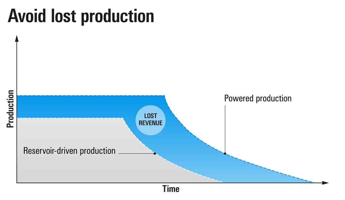 Powered production systems increases reservoir productivity and revenue.