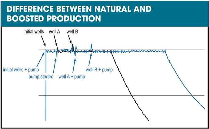 FIGURE 2. By incorporating subsea boosting, a well deferral scenario was implemented that allowed the operator to increase production while maintaining a better return on  investment.