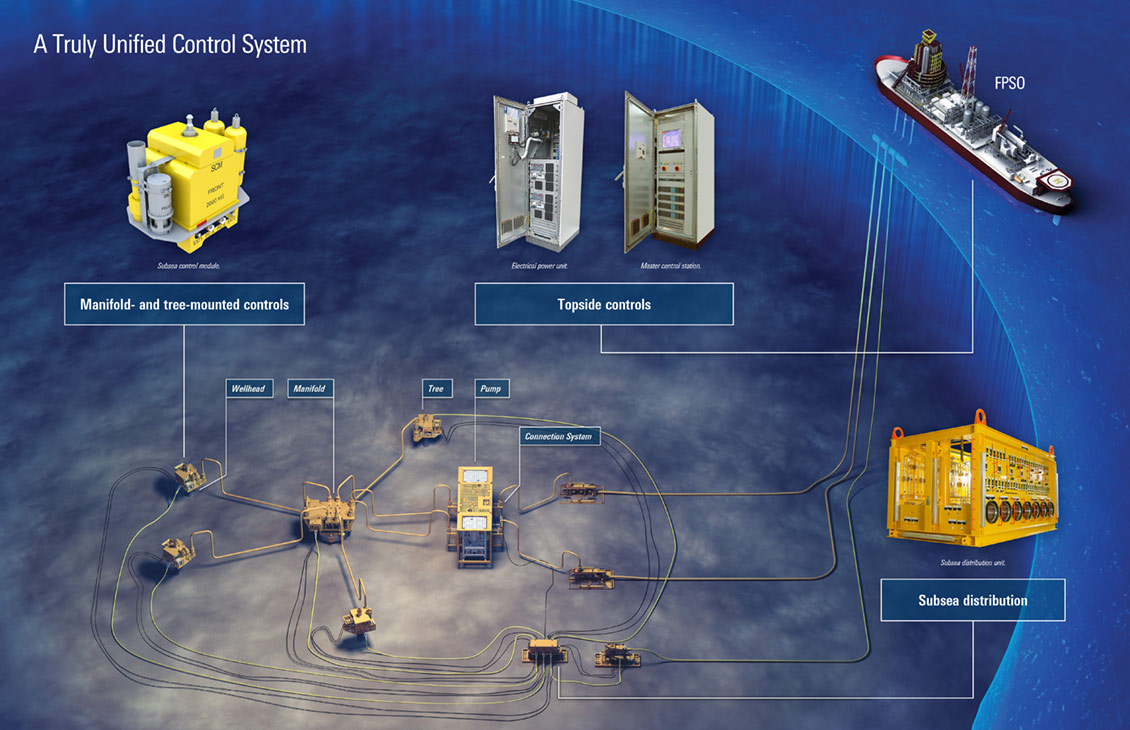 Subsea control systems.