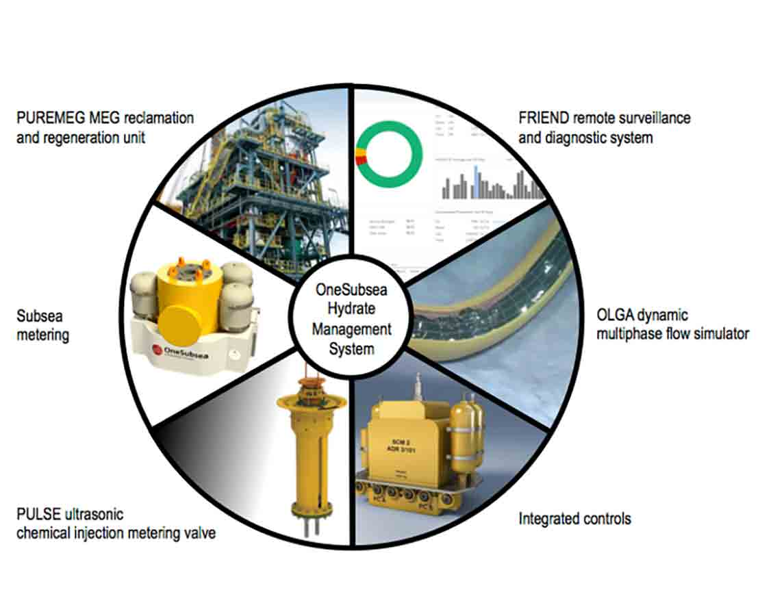 OneSubsea Hydrate Management System Diagram